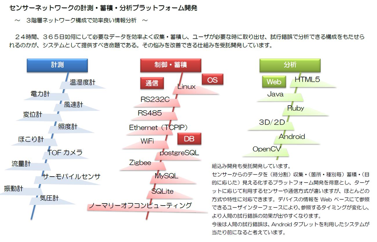 センサーネットワーク・プラットフォーム