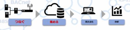 IoT設計〜見える化をワンストップ提供!